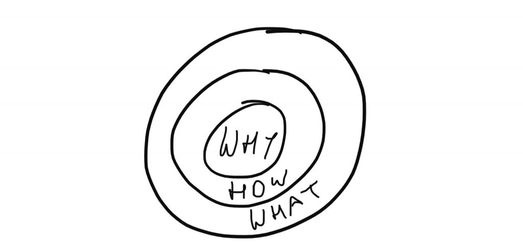 "Der ""Golden Circle"", frei nach Simon Sinek 