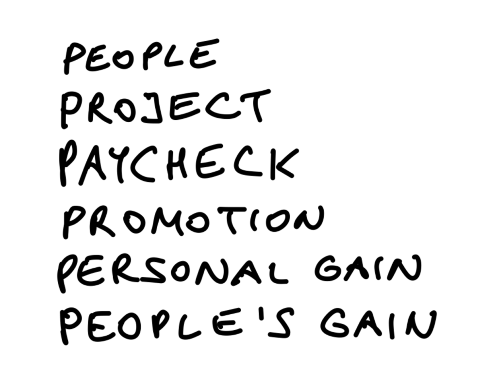 Business-Entscheidungen treffen mit 6 Parametern