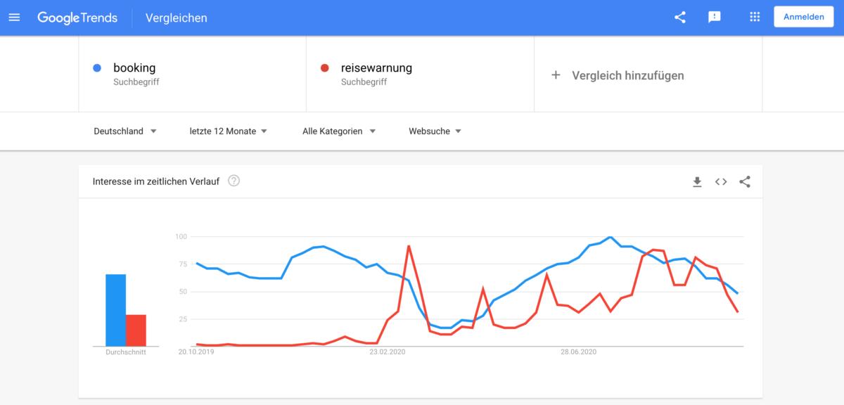 Google Trends 2020: Booking vs. Reisewarnung (Deutschland)